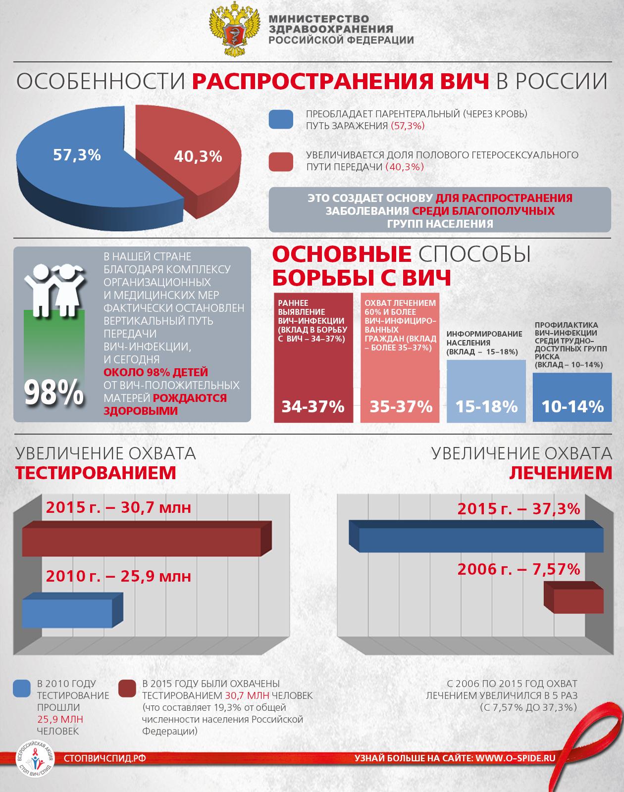"""Листовки """"Особенности распространения ВИЧ в России"""""""